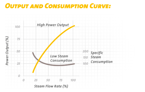 power output and specific steam consumption